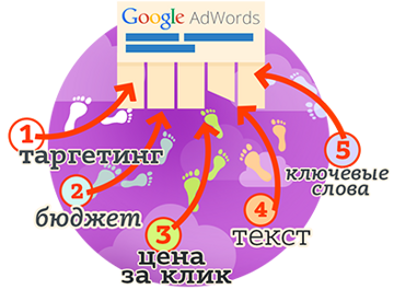 google-adwords2